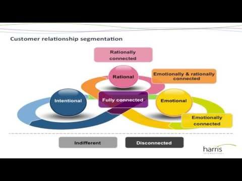 Engaged or Divorced? - Understanding retail banking customer relationships in an age of choice