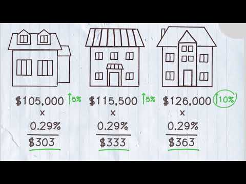 How Property Assessment and Taxation Works
