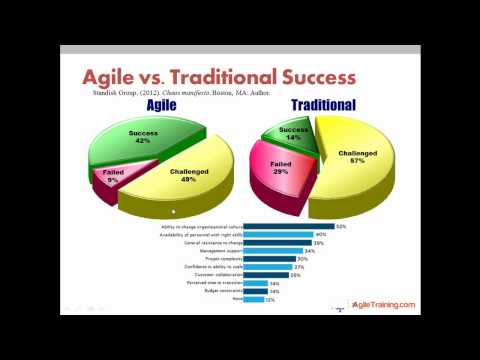 The Business Value and ROI of Agile Methods