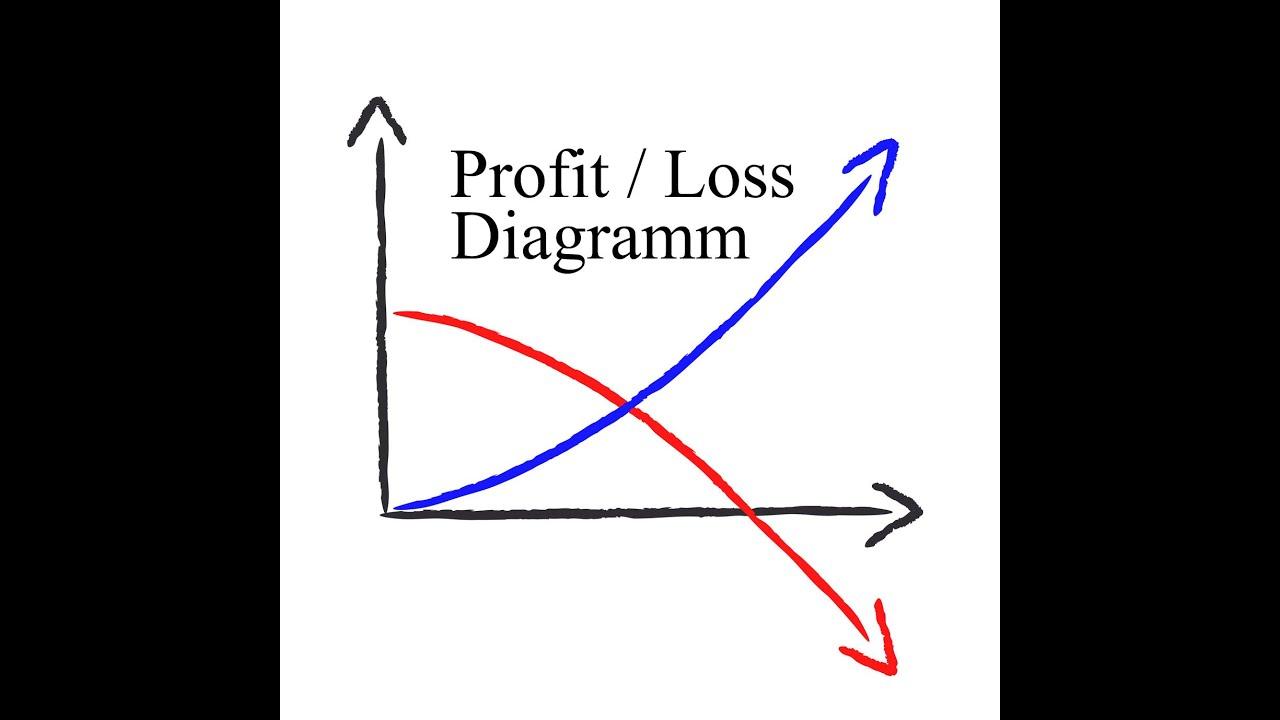 Was Ist Eigentlich Ein Profit Loss Diagramm