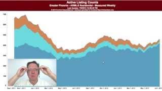 Chandler AZ Real Estate Market Trends - July 2013