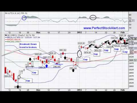 Market Top Forming 02-05-2013