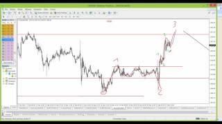 2016 09 21 - Trading na rozgrzanym rynku po decyzji FED