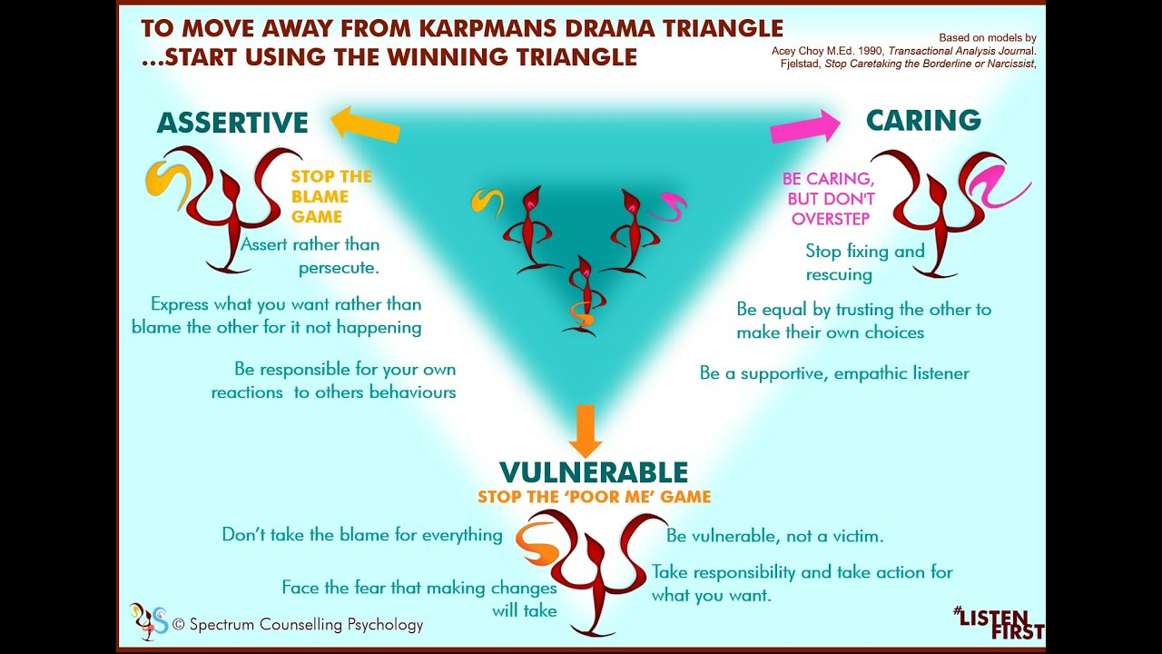 Getting out of Karpmans drama triangle