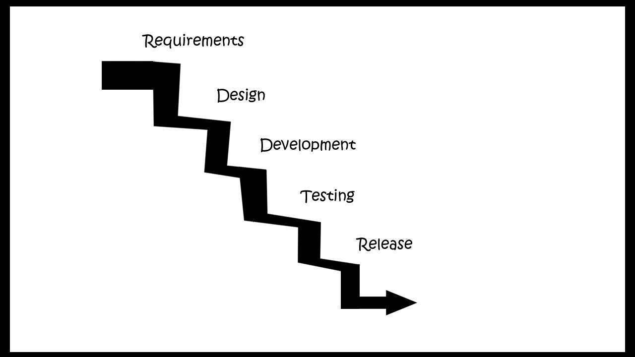 Waterfall Software Life Cycle Model Features and Risks