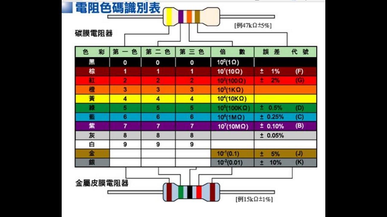 【解題】基礎知識 色碼電阻 31【模105 01】【Lin】基本電學 - YouTube