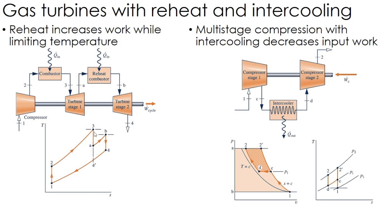 hight resolution of thermodynamics lecture 33 reheat intercooling in gas turbines