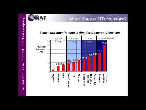 Intro To Photoionization Detectors (PIDs) For Gas Detection Applications, A Raeco Rents Webinar