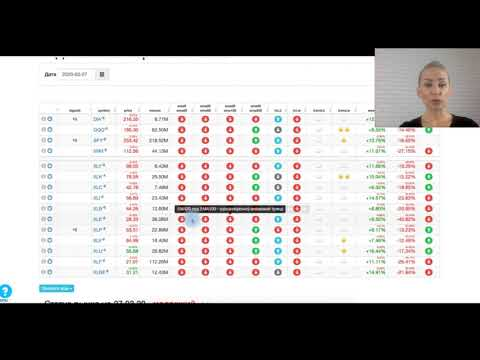 Текущее состояние рынка акций США