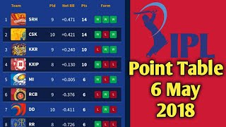 IPL 2018 Updated Point Table 6 May 2018