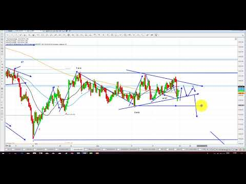 Elliott Wave Analysis Of Gold & Silver As Of 22nd September 2018