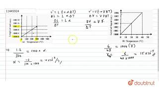 The graph of elongation of rod of a substance A with temperature rise is shown if Fig. A liquid ...