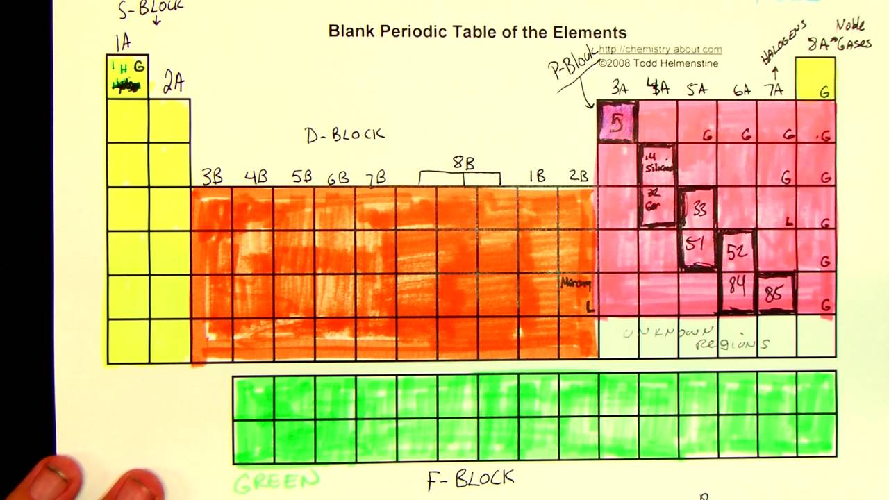 Periodic Table Labeled Element   Awesome Home