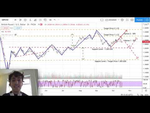 GBP USD Analysis - GBP USD Prediction - British Pound US Dollar Analysis - GBPUSD Analysis