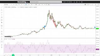 Is RSI a Good Technical Indicator for Bitcoin and Cryptocurrency?