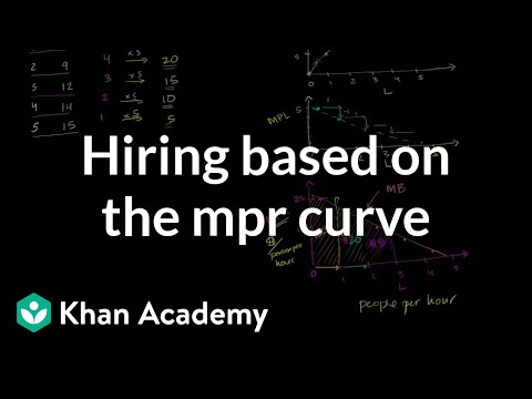 How many people to hire given the MPR curve | Microeconomics | Khan Academy