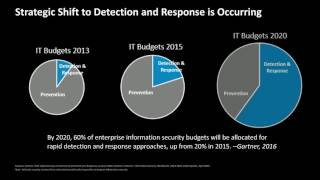 Reduce Time to Detect and Respond to Cyber Threats—Without Adding Resources Webcast