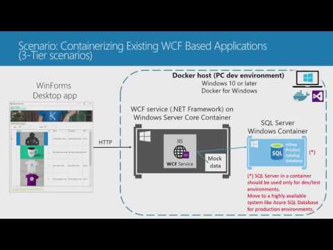 Containers for Existing  NET Apps Part 1 | Visual Studio Toolbox
