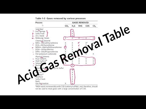 acid gas removal part2