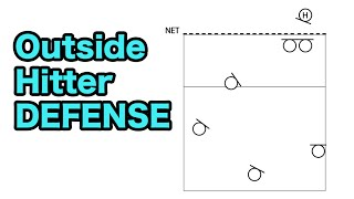 Outside Hitter Defense - How to Play DEFENSE Volleyball Tutorial