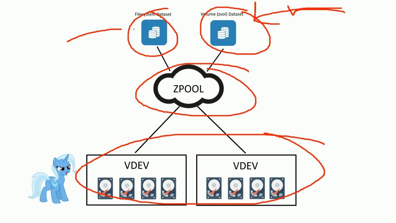 FreeNAS Corral: VDEVs, Pools, Datasets, Shares