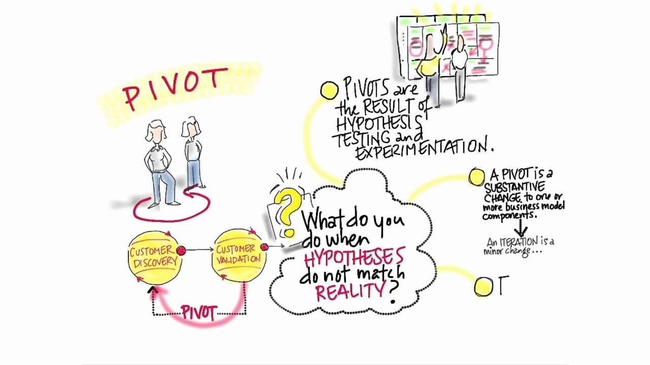 Pivot - How to Build a Startup