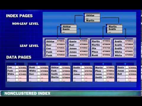 Sql server index tutorial.