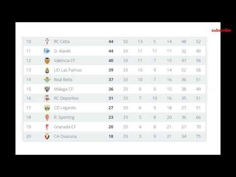La liga table and results 33 real barcelona