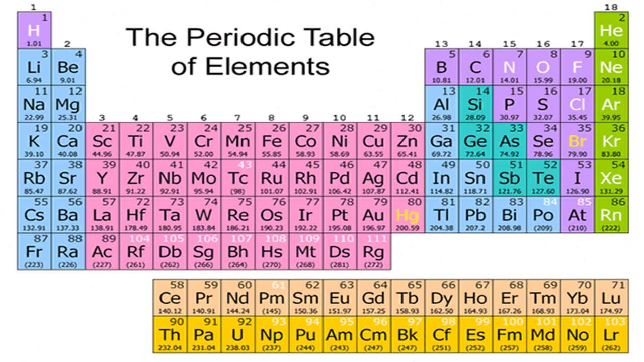Periodic table gets four new elements youtube urtaz