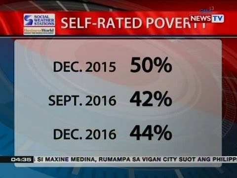Self-rated poverty survey na ginawa ng Social Weather Stations