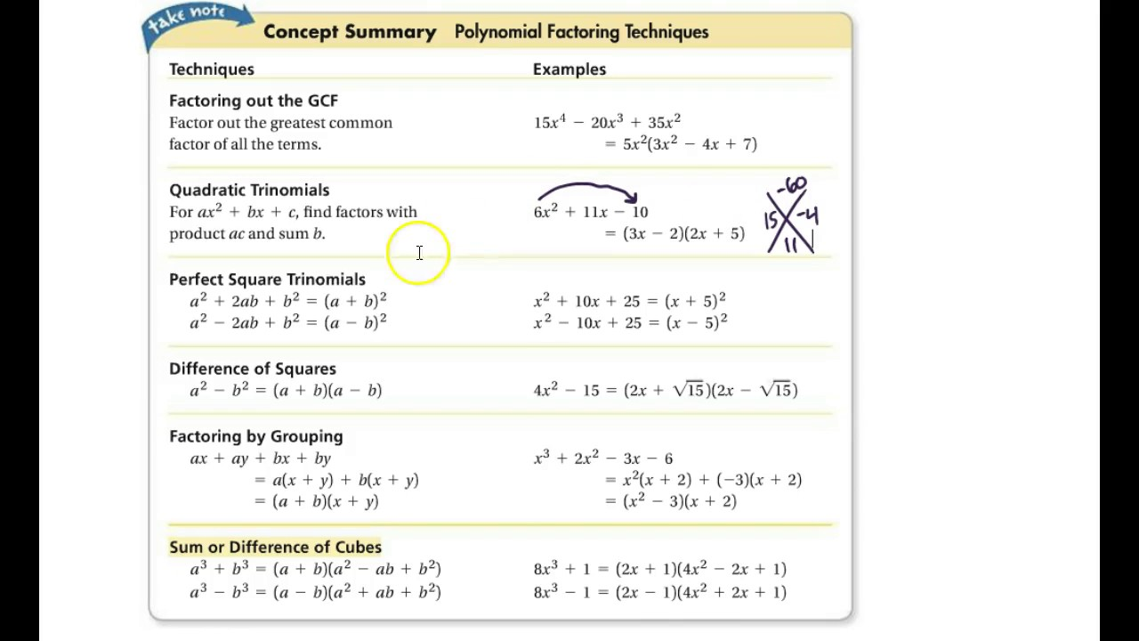 Algebra 24: 24.24: Solving Polynomial Equations Inside Algebra 2 Factoring Worksheet
