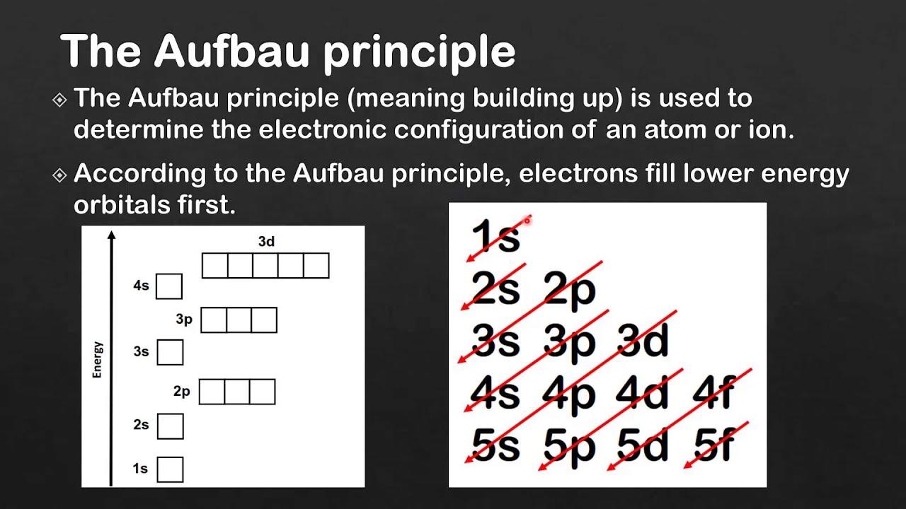 22 The Aufbau principle (SL)  YouTube