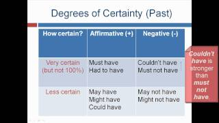 Modal Verbs to Express Past Possibilities - Lesson 26 - English Grammar