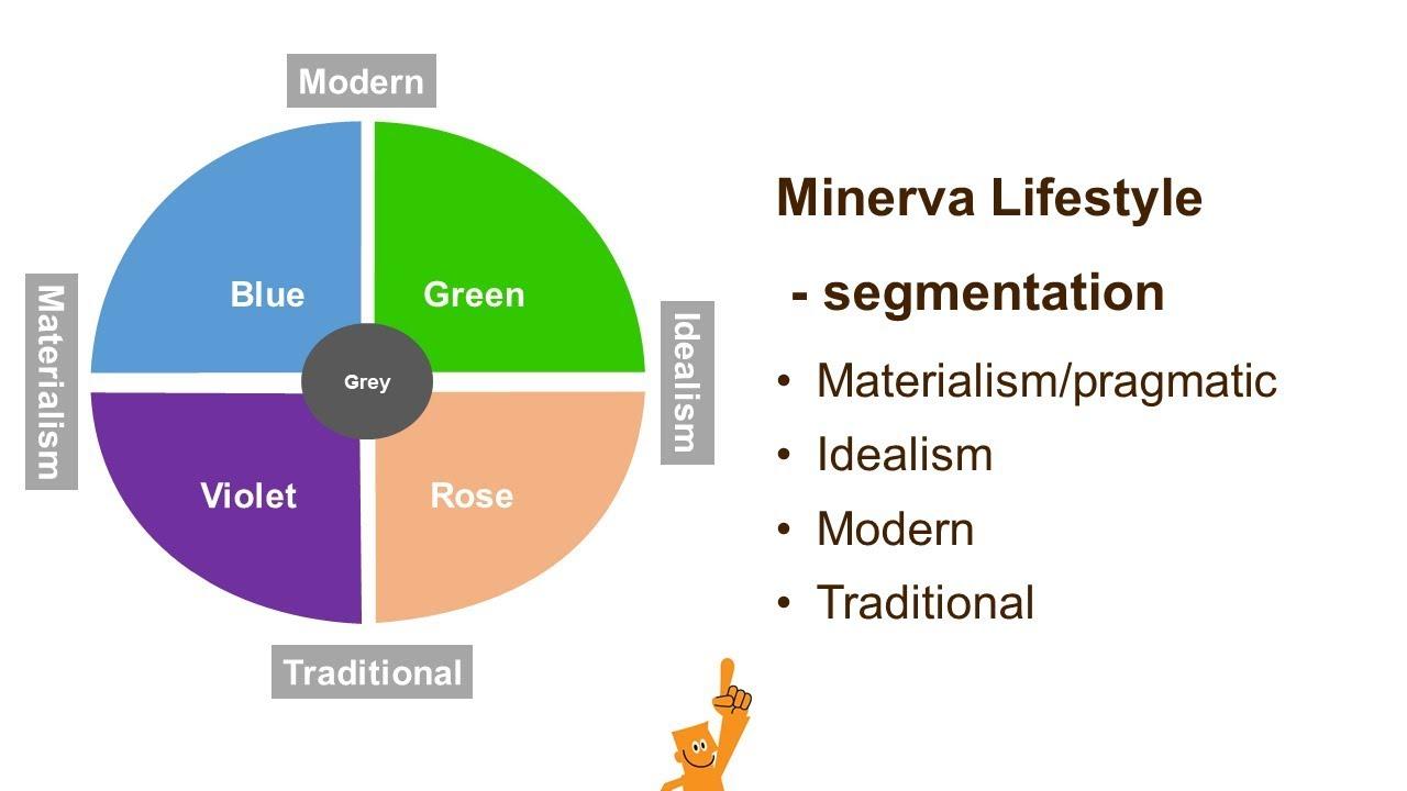 minerva model