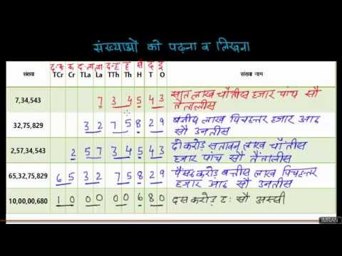 how to write numbers in an essay in hindi