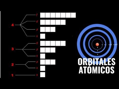 Orbitales atmicos y subniveles de energa spdf youtube orbitales atmicos y subniveles de energa spdf urtaz Gallery