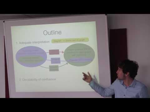 "Fabio Zanasi: ""A new foundation for string diagram rewriting: adequacy, confluence, commutativity"""