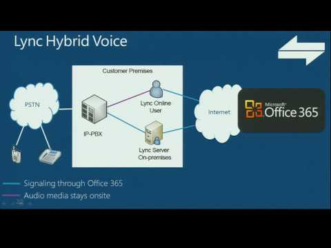 TechEd New Zealand 2012 Microsoft Lync 2013 Voice Improvements