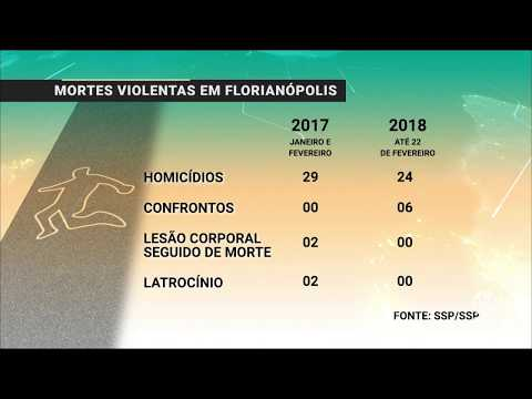 Mortes violentas em Florianópolis