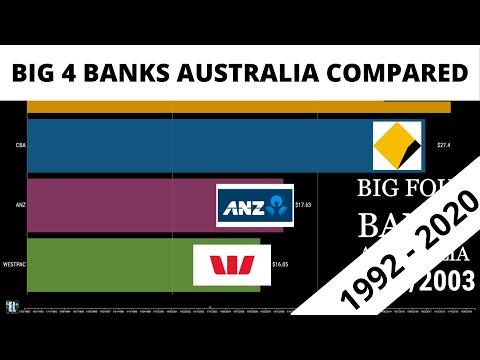 Big 4 Banks Australian Share Price Comparison From 1992- 2020 (westpac, Nab, Anz, Cba)