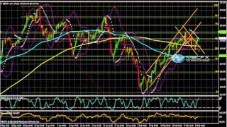 GBP/JPY Analyse Technique Forex du 21 Février 2014