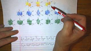 Basic Ground State Electron Configuration