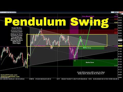 'Pendulum Swing' Trading Strategy | Crude Oil, Emini, Nasdaq, Gold & Euro