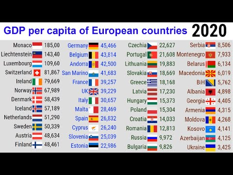 GDP per capita of European countries  TOP 10 Channel