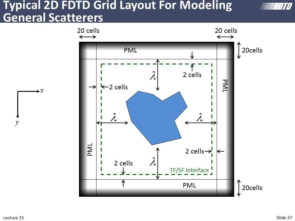 Lecture 15 (FDTD) -- Implementation of 2D FDTD