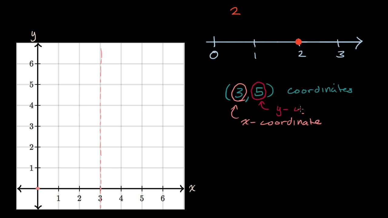 small resolution of Introduction to the coordinate plane (video)   Khan Academy