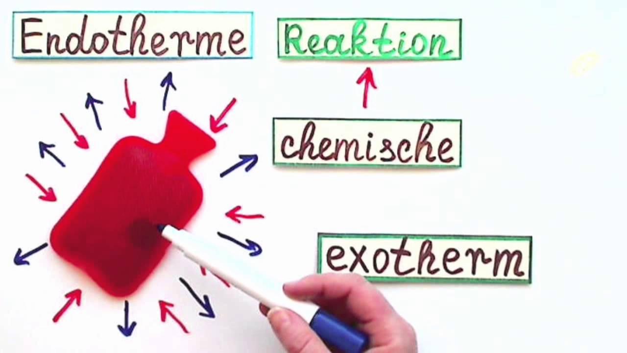 Exotherme Reaktion Wikipedia
