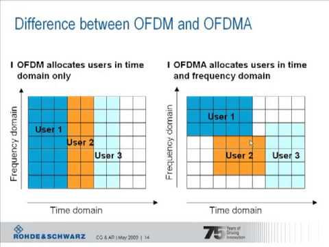 LTE Basics Part I - OFDMA and LTE Frame structures