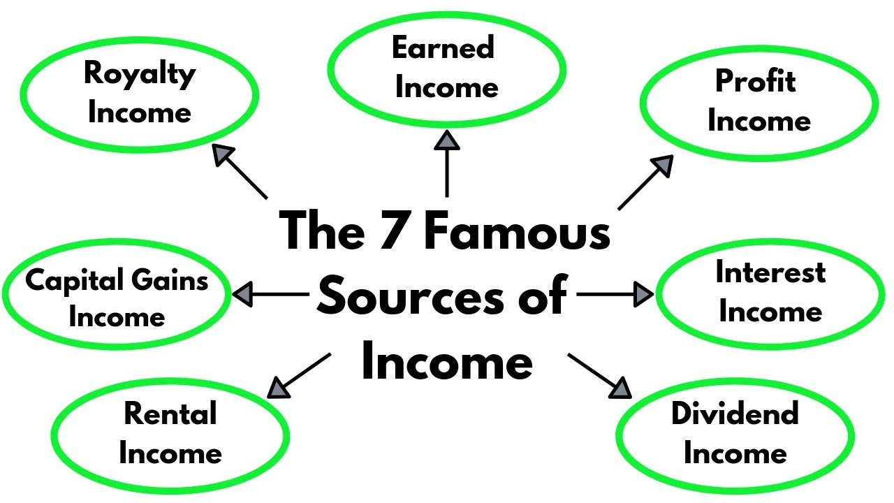 How to Create Multiple Streams of Income to Become a Millionaire - YouTube