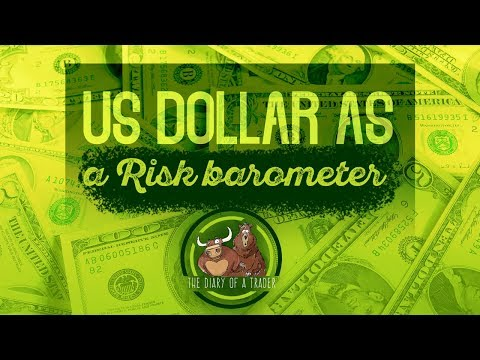 How To Read Us Dollar Index Chart [ Risk Barometer ]